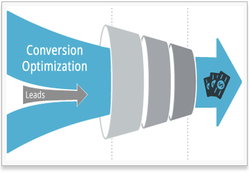 Funnel showing CRO/LPO process